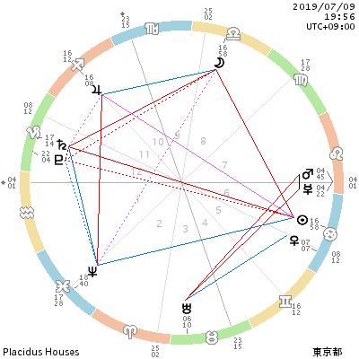 chart_201907091956