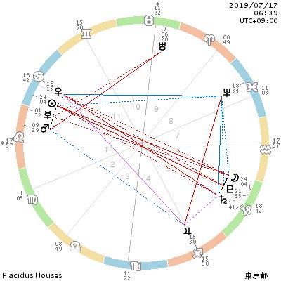 chart_201907170639