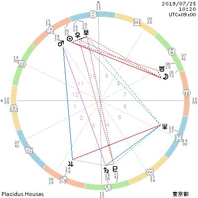 chart_201907251020